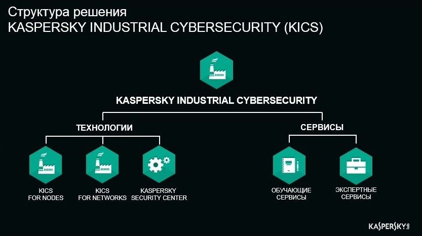 Kaspersky indastrial cyberSecurity for Energy